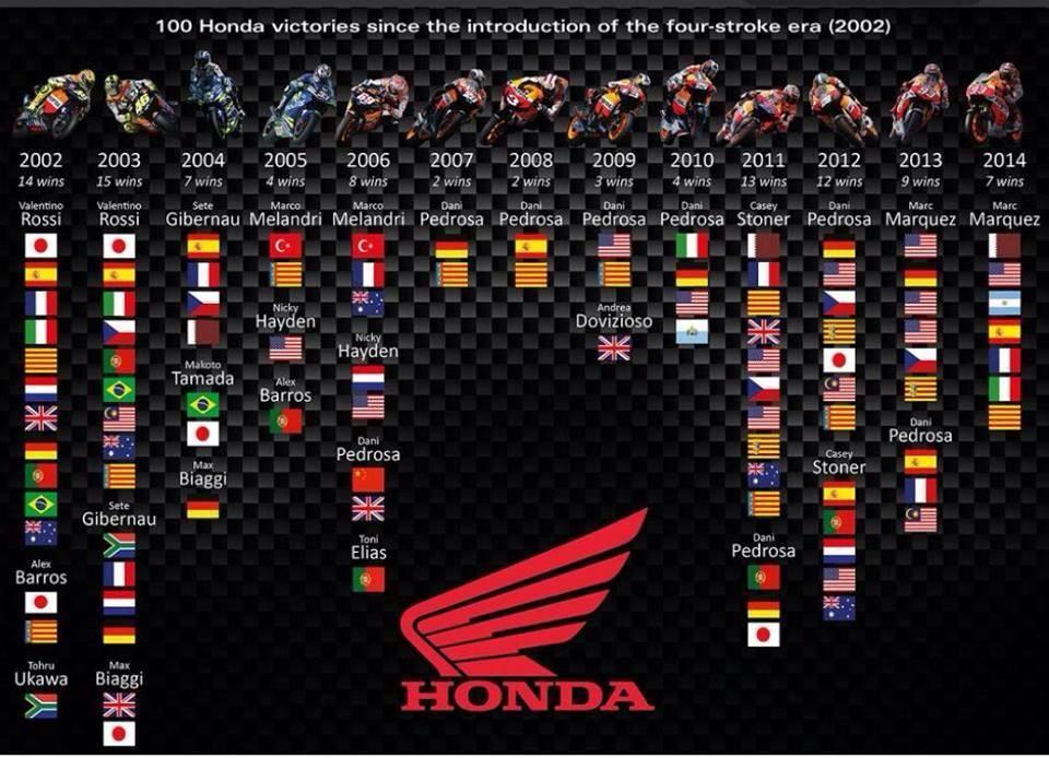 100 victories Honda Motogp
