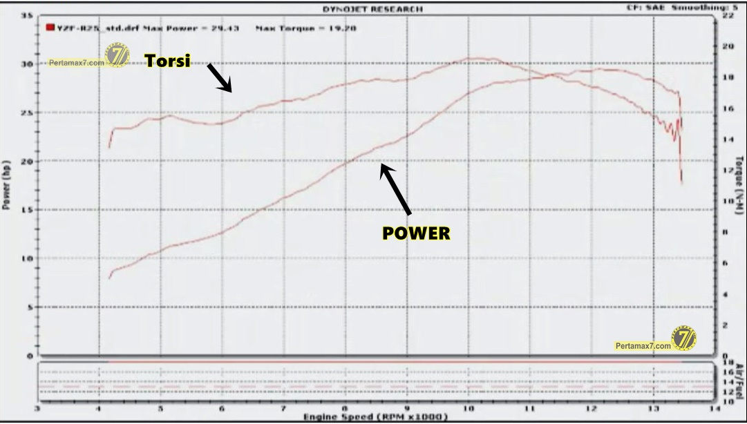 kurva power yamaha YZF-R25