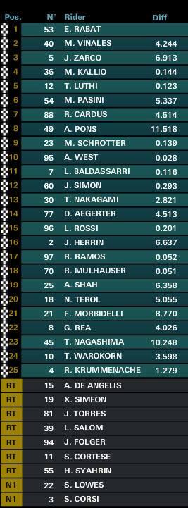 Moto2 Race Classification