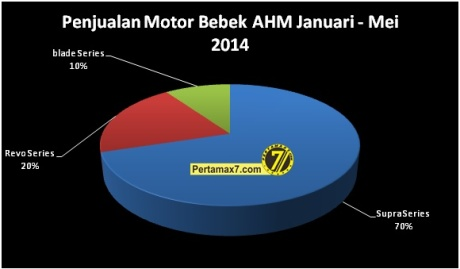 penjualan motor bebek honda januari sampai mei 2014