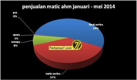 penjualan motor matic honda januari sampai mei 2014