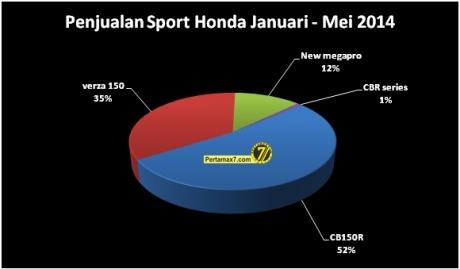 penjualan motor sport Honda indonesia bulan januari sampai Juni 2014