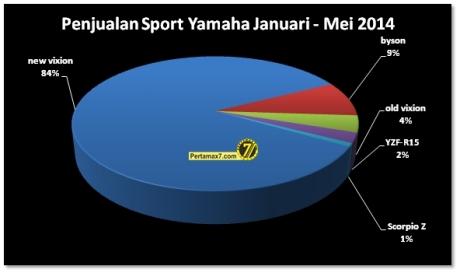penjualan motor sport yamaha indonesia bulan januari sampai Juni 2014