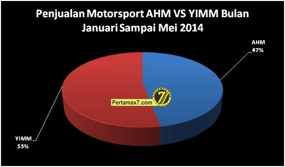 penjualan sport honda vs yamaha januari sampai mei 2014