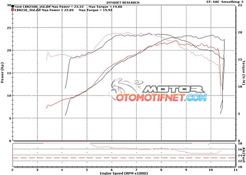 tes-power-Honda-All-New-CBR250R-dyno-sportisi-2