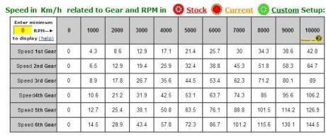 Top Speed Yamaha YZF-r15 diatas kertas 10000 rpm