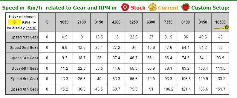 Top Speed Yamaha YZF-r15 diatas kertas 10500 rpm