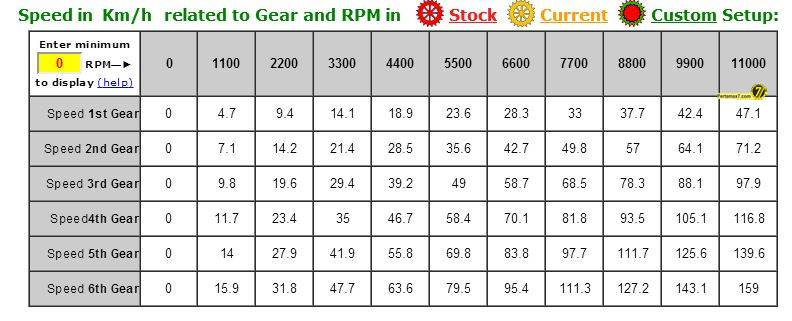 Top Speed Yamaha YZF-r15 diatas kertas 11000 rpm