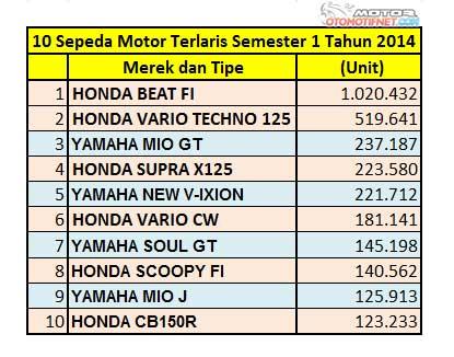 daftar 10 Motor-terlaris-semester-1-2014-2