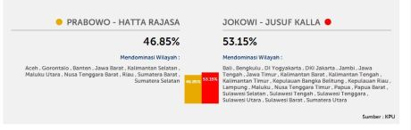 data hasil pilpres 2014