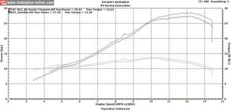 hasil dynotest yamaha R25 motorplus
