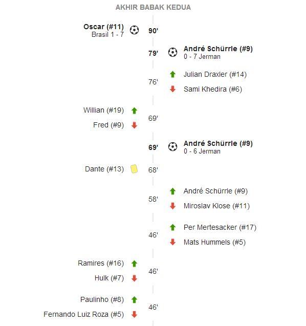 hasil Jerman Vs Brazil SemiFinal Piala Dunia 2014 7-1 1