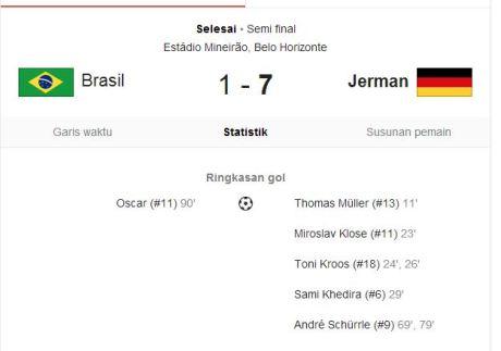 hasil Jerman Vs Brazil SemiFinal Piala Dunia 2014 7-1 3