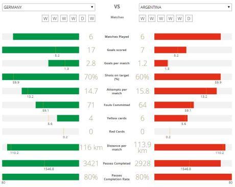 komparasi jerman vs argentina piala dunia 2014