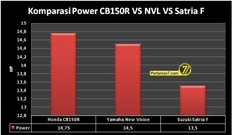 Komparasi Power Honda CB150R VS Yamaha New Vixion VS Suzuki Satria F