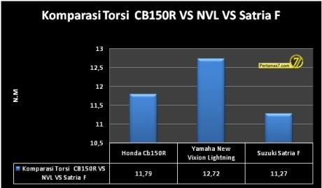 Komparasi Torsi Honda CB150R VS Yamaha New Vixion VS Suzuki Satria F