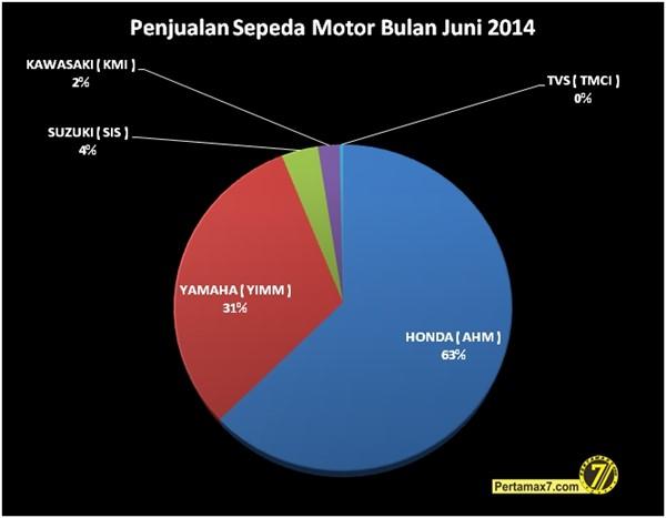penjualan sepeda motor bulan Juni  2014