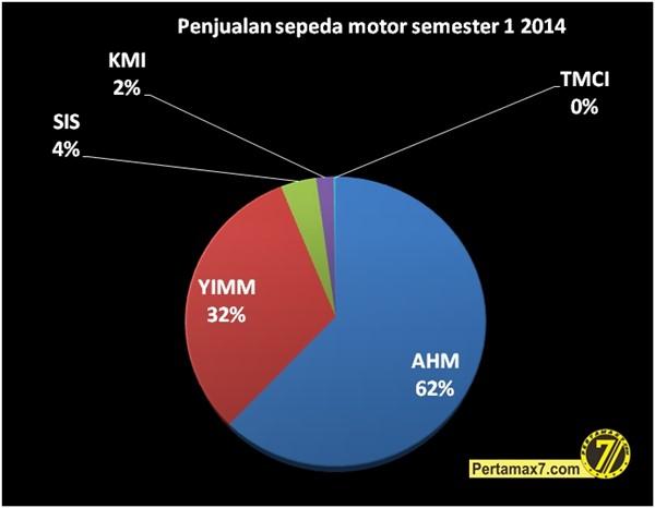 penjualan sepeda motor semester 1 2014