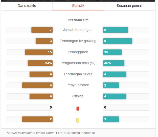 statistik belanda vs argentina semifinal piala dunia 2014