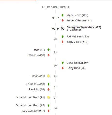 statistik belanda vs brazil 2014