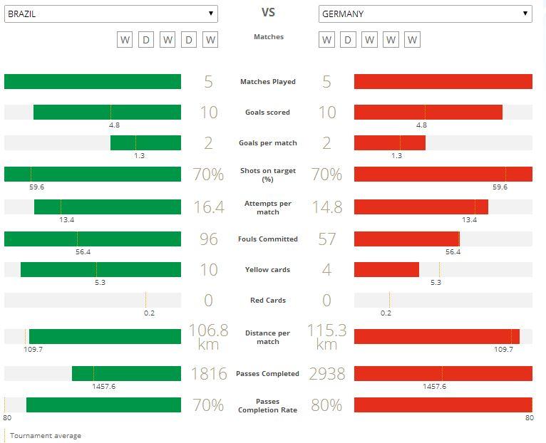 Statistik Brazil Vs Germany Piala Dunia 2014 Fifa