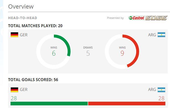 statistik jerman vs argentina piala dunia 2014