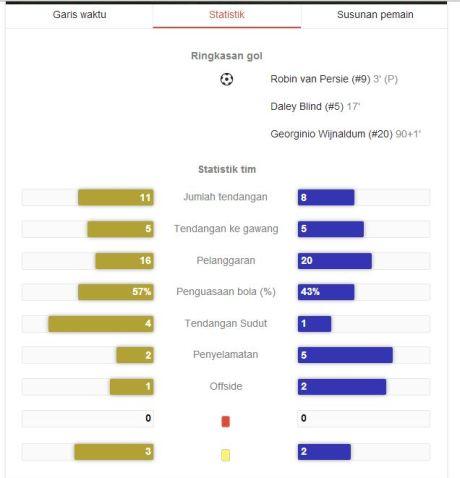statstik belanda vs brazil 2014