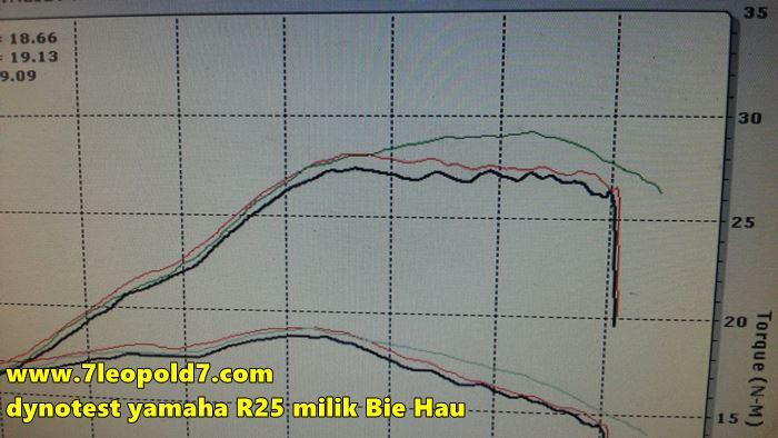 Yamaha YZF-R25 turun power setelah 10500 rpm Bie Hau 1