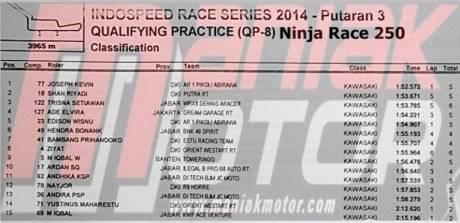 hasil kualifikasi IRS Sport Kawasaki Ninja Race 250 2014