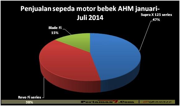 Penjualan Bebek AHM bulan januari sampai juli 2014