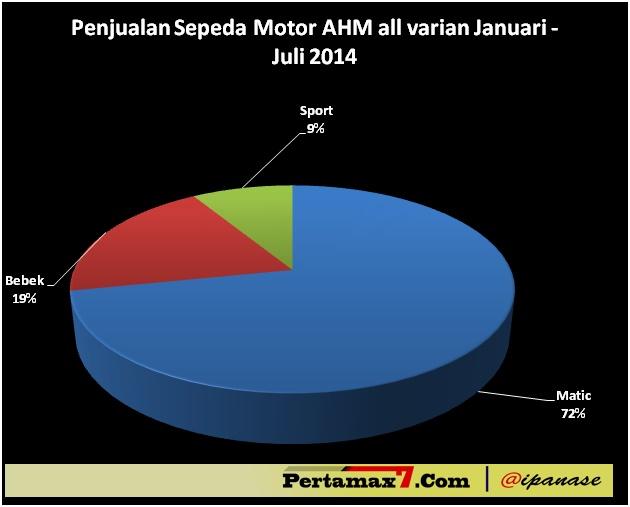 Penjualan motor AHM bulan januari sampai juli 2014