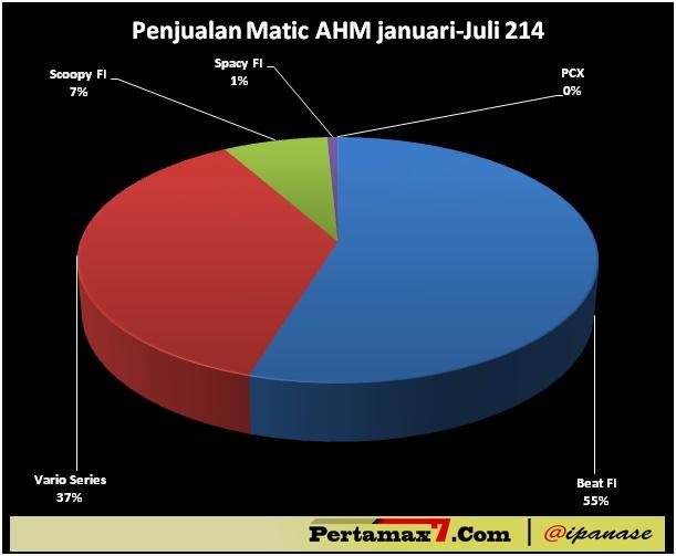 Penjualan Skutik AHM bulan januari sampai juli 2014