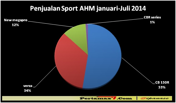 Penjualan Sport AHM bulan januari sampai juli 2014