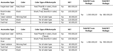 Daftar-harga-aksesoris-All-New-Honda-CBR150R Indonesia
