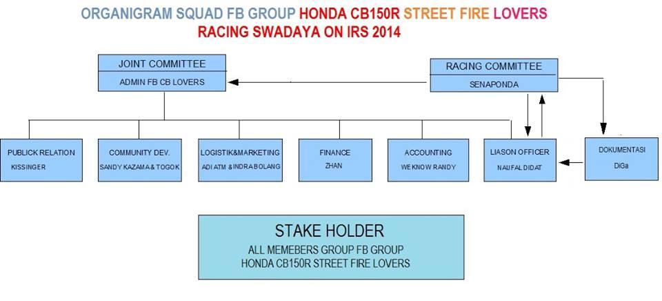 HONDA CB150R STREETFIRE LOVERS RACING SWADAYA ON IRS 2014 2