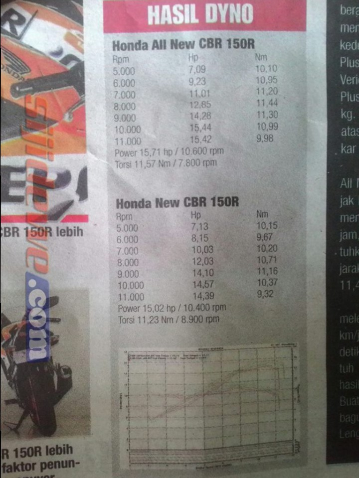 komparasi power honda CBR150R lokal VS CBR150R Thailand