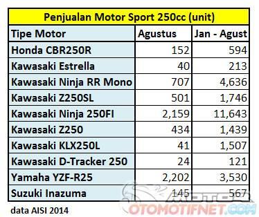 penjualan sport 250 cc semua merk di Indonesia