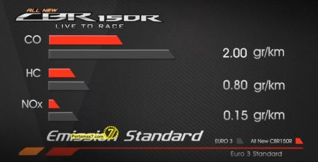 Product Profile Honda All New CBR150R Indonesia with Marc Marquez 20