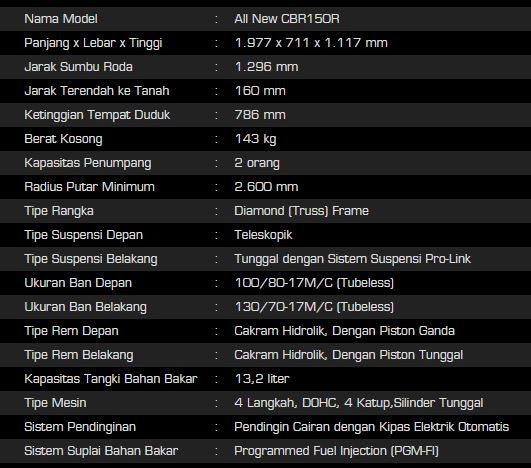 Spesfikasi Honda CBR150R lokal Indonesia 1