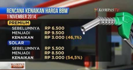 harga bbm naik