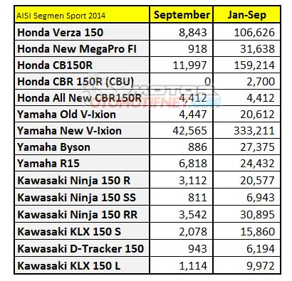 penjualan motor sport 150 cc bulan september 2014