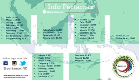 daftar harga pertamax 92 di Seluruh Indonesia