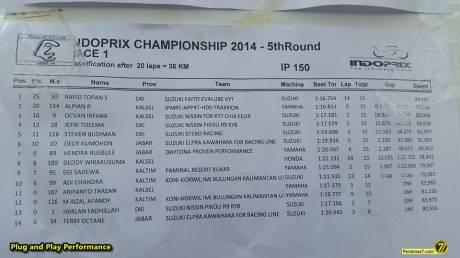 Hasil race 1 indoprix sport binuang 2014  pertamax7.com