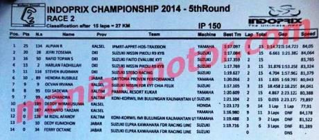 Hasil race 2 indoprix sport binuang 2014  pertamax7.com