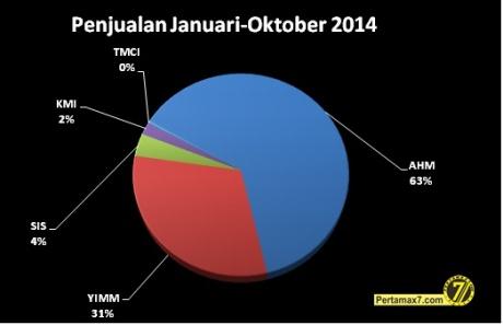 penjualan sepeda motor januari-oktober 2014