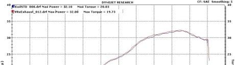 r25-ganti-oli supersport power naik torsi naik 7leopold7