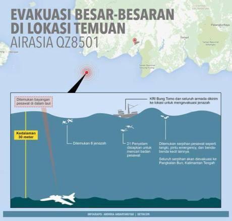 evakuasi kecelakaan pesawat airasia QZ8501