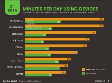 Indoesia juara mantengin Smartphone dan TV