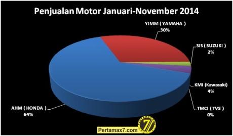 Penjualan Sepeda Motor Januari-November 2014 data AISI