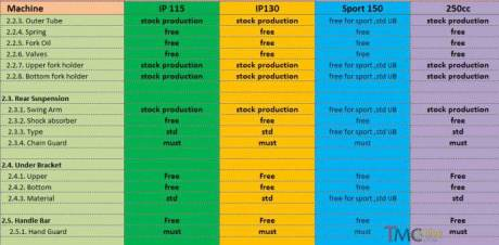 Regulasi indoprix 2015 7